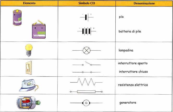 Schema Elettrico Per Lampadina : I circuiti elettrici